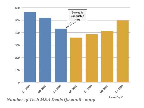 2008-2009 Tech M&A Activity